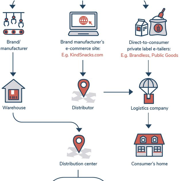 Supply Chain Management Lisa Goller