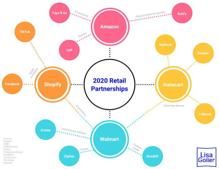 Gallery 1 - 2020-Retail-Partnerships.-Retail-tech-collaboration-strategy.-Lisa-Goller.-lisagoller.com_-725x560-scaled