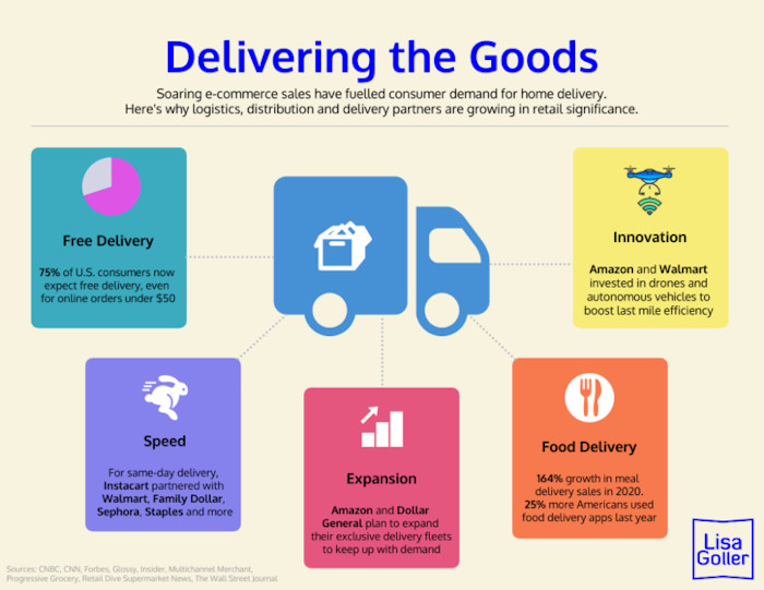 Gallery 2 - Delivering-the-Goods.-Retail-Ecommerce-Home-Delivery-Last-Mile-strategy-2021.-Lisa-Goller.-lisagoller.com_-725x560-scaled