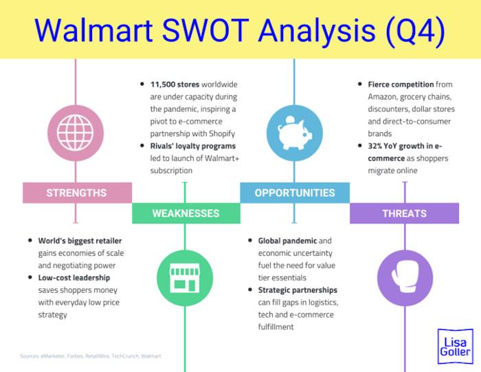 Gallery 3 - Walmart-SWOT-Analysis-Q4.-Retail-tech-strategy.-Lisa-Goller.-lisagoller.com_-725x560-scaled