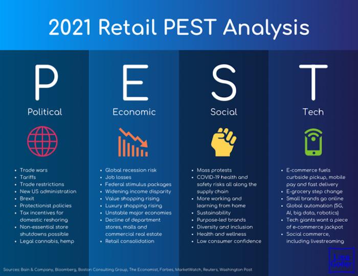 Gallery 5 - 2021-Retail-PEST-Analysis.-Retail-tech-strategy.Lisa-Goller.-lisagoller.com_-725x558-scaled