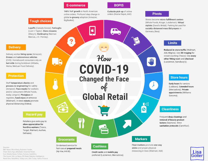 Gallery 6 - How-COVID-19-Changed-the-Face-of-Global-Retail.-Lisa-Goller.-2020-retail-tech-strategy.-lisagoller.com_-scaled